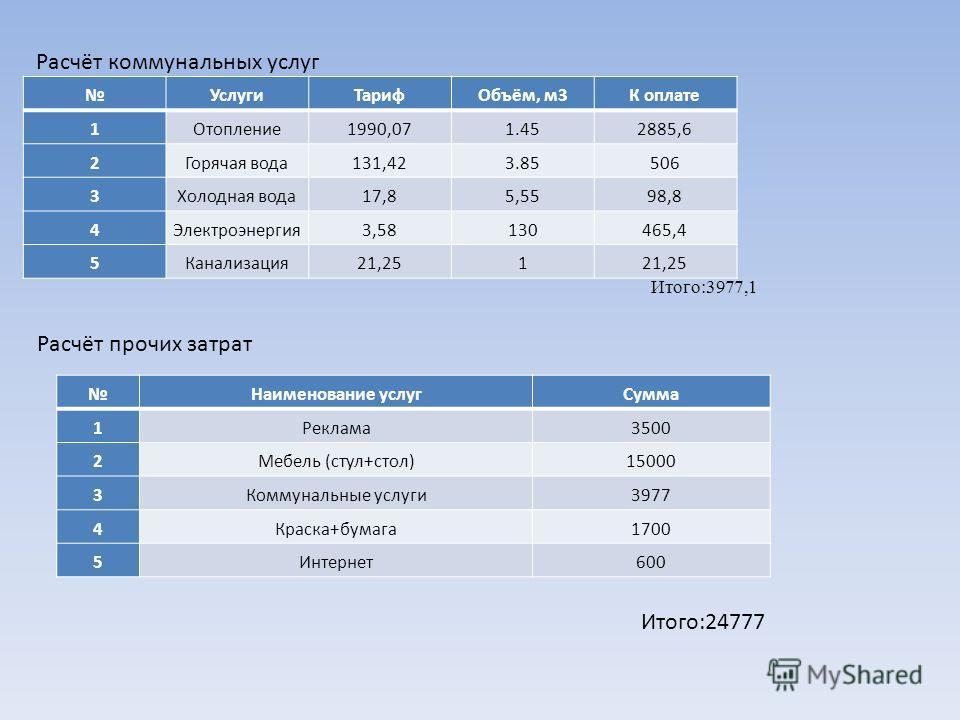 Расчёт коммунальных услуг УслугиТарифОбъём, м3К оплате 1Отопление1990,071.452885,6 2Горячая вода131,423.85506 3Холодная вода17,85,5598,8 4Электроэнергия3,58130465,4 5Канализация21,251 Итого:3977,1 Расчёт прочих затрат Наименование услугСумма 1Реклама