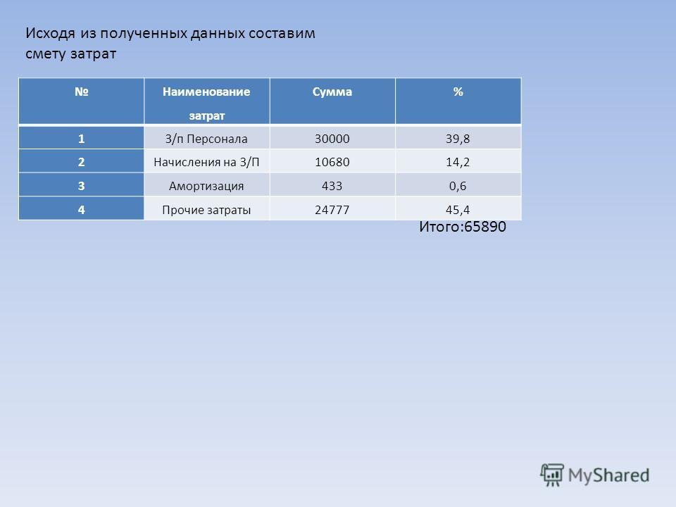 Исходя из полученных данных составим смету затрат Наименование затрат Сумма% 1З/п Персонала3000039,8 2Начисления на З/П1068014,2 3Амортизация4330,6 4Прочие затраты2477745,4 Итого:65890