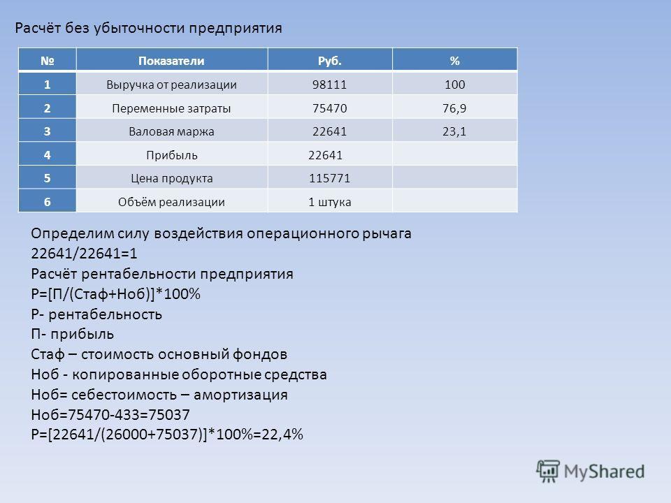 Расчёт без убыточности предприятия ПоказателиРуб.% 1Выручка от реализации98111100 2Переменные затраты7547076,9 3Валовая маржа2264123,1 4Прибыль22641 5Цена продукта115771 6Объём реализации1 штука Определим силу воздействия операционного рычага 22641/2