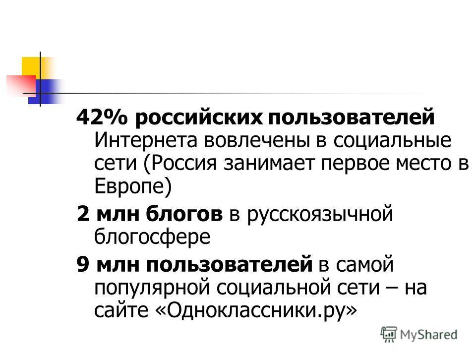 42% российских пользователей Интернета вовлечены в социальные сети (Россия занимает первое место в Европе) 2 млн блогов в русскоязычной блогосфере 9 млн пользователей в самой популярной социальной сети – на сайте «Одноклассники.ру»