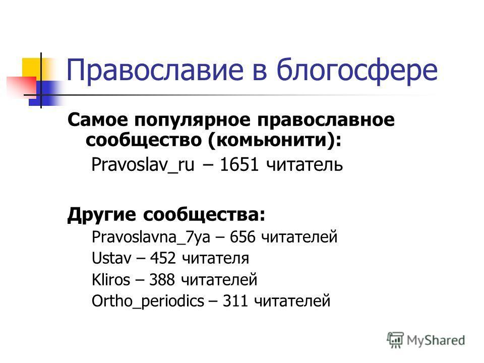 Православие в блогосфере Самое популярное православное сообщество (комьюнити): Pravoslav_ru – 1651 читатель Другие сообщества: Pravoslavna_7ya – 656 читателей Ustav – 452 читателя Kliros – 388 читателей Ortho_periodics – 311 читателей