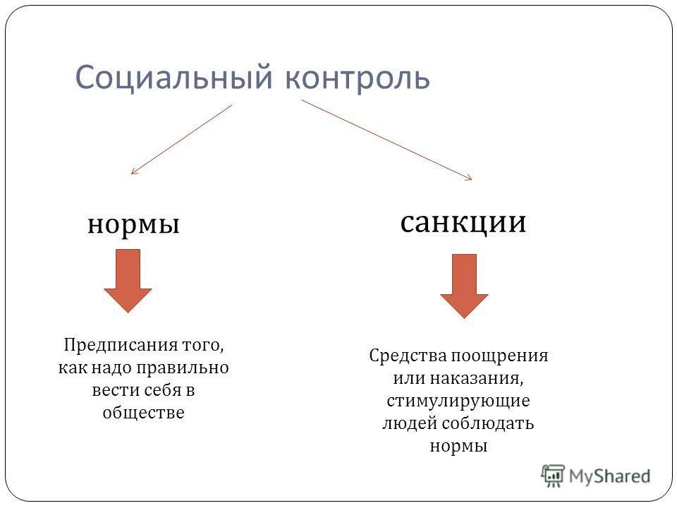 Социальный контроль нормы санкции Предписания того, как надо правильно вести себя в обществе Средства поощрения или наказания, стимулирующие людей соблюдать нормы