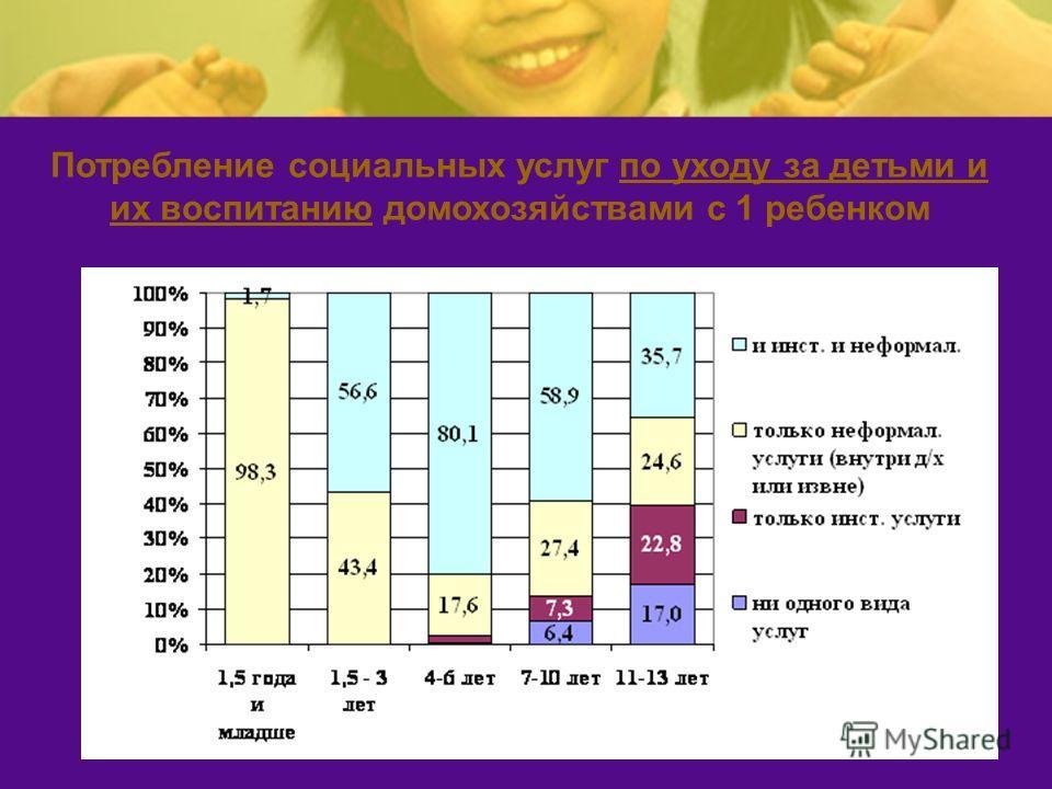 Потребление социальных услуг по уходу за детьми и их воспитанию домохозяйствами с 1 ребенком