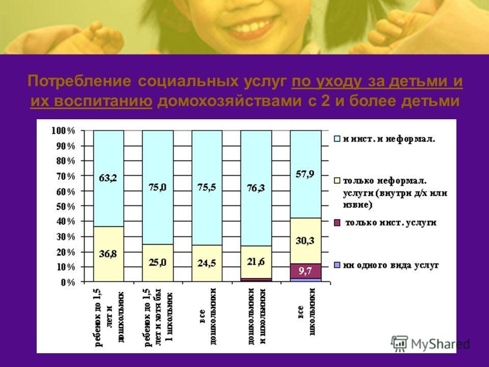 Потребление социальных услуг по уходу за детьми и их воспитанию домохозяйствами с 2 и более детьми