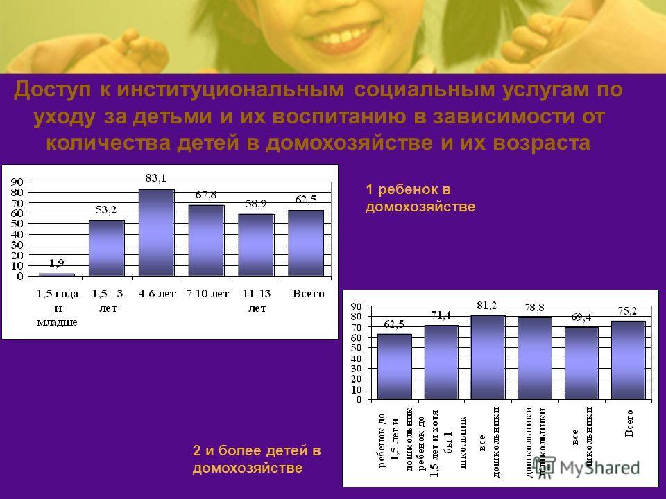 Доступ к институциональным социальным услугам по уходу за детьми и их воспитанию в зависимости от количества детей в домохозяйстве и их возраста 1 ребенок в домохозяйстве 2 и более детей в домохозяйстве