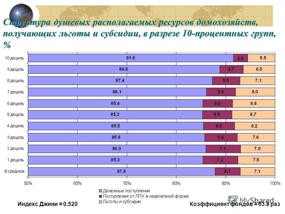 Структура душевых располагаемых ресурсов домохозяйств, получающих льготы и субсидии, в разрезе 10-процентных групп, % Индекс Джини = 0.520Коэффициент фондов = 63.8 раз