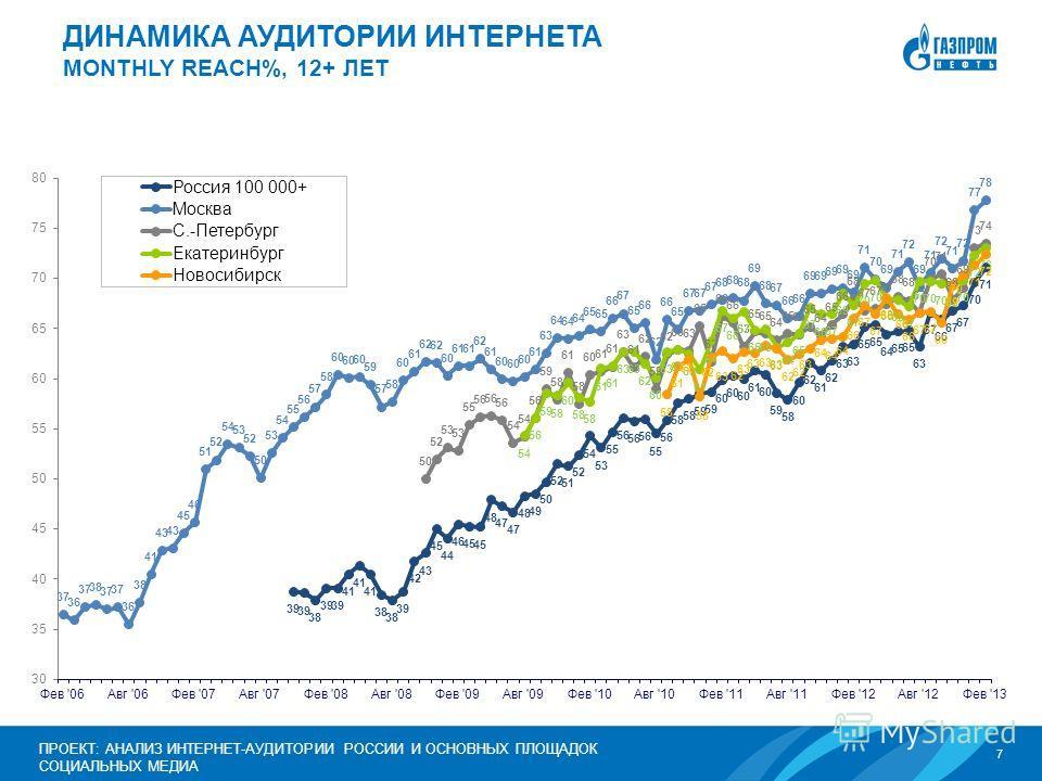 7 ПРОЕКТ: АНАЛИЗ ИНТЕРНЕТ-АУДИТОРИИ РОССИИ И ОСНОВНЫХ ПЛОЩАДОК СОЦИАЛЬНЫХ МЕДИА ДИНАМИКА АУДИТОРИИ ИНТЕРНЕТА MONTHLY REACH%, 12+ ЛЕТ
