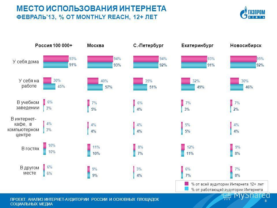 8 ПРОЕКТ: АНАЛИЗ ИНТЕРНЕТ-АУДИТОРИИ РОССИИ И ОСНОВНЫХ ПЛОЩАДОК СОЦИАЛЬНЫХ МЕДИА МЕСТО ИСПОЛЬЗОВАНИЯ ИНТЕРНЕТА ФЕВРАЛЬ'13, % ОТ MONTHLY REACH, 12+ ЛЕТ % от всей аудитории Интернета 12+ лет % от работающей аудитории Интернета Россия 100 000+МоскваЕкате