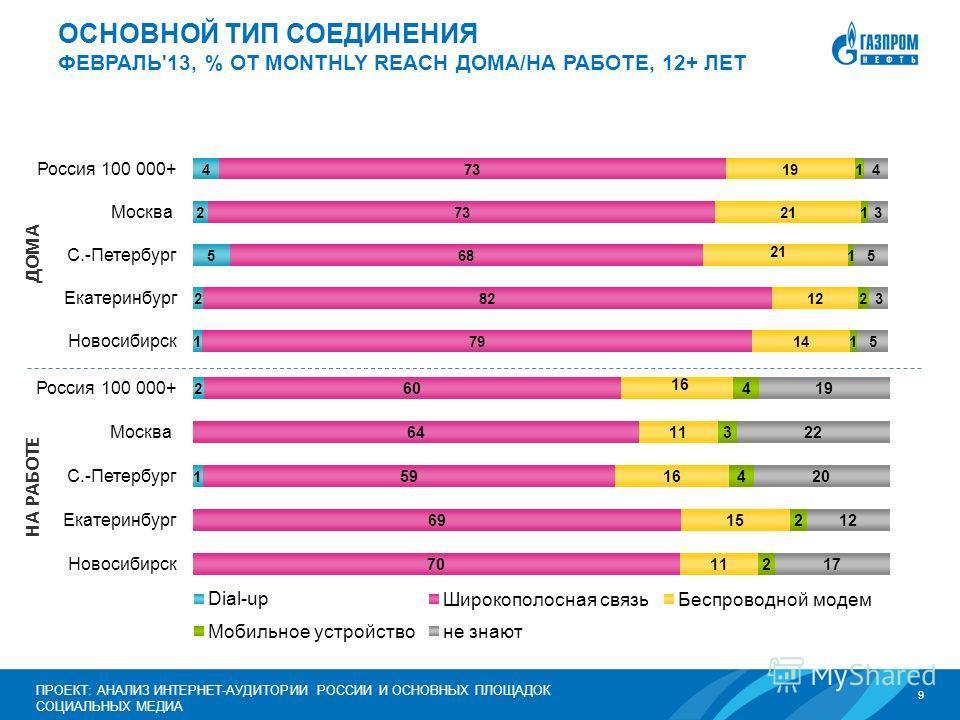 9 ПРОЕКТ: АНАЛИЗ ИНТЕРНЕТ-АУДИТОРИИ РОССИИ И ОСНОВНЫХ ПЛОЩАДОК СОЦИАЛЬНЫХ МЕДИА ОСНОВНОЙ ТИП СОЕДИНЕНИЯ ФЕВРАЛЬ'13, % ОТ MONTHLY REACH ДОМА/НА РАБОТЕ, 12+ ЛЕТ ДОМА НА РАБОТЕ