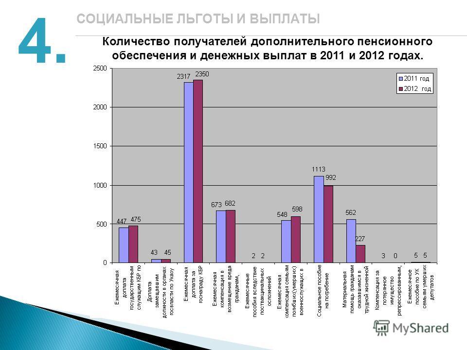 Количество получателей дополнительного пенсионного обеспечения и денежных выплат в 2011 и 2012 годах. 4. СОЦИАЛЬНЫЕ ЛЬГОТЫ И ВЫПЛАТЫ