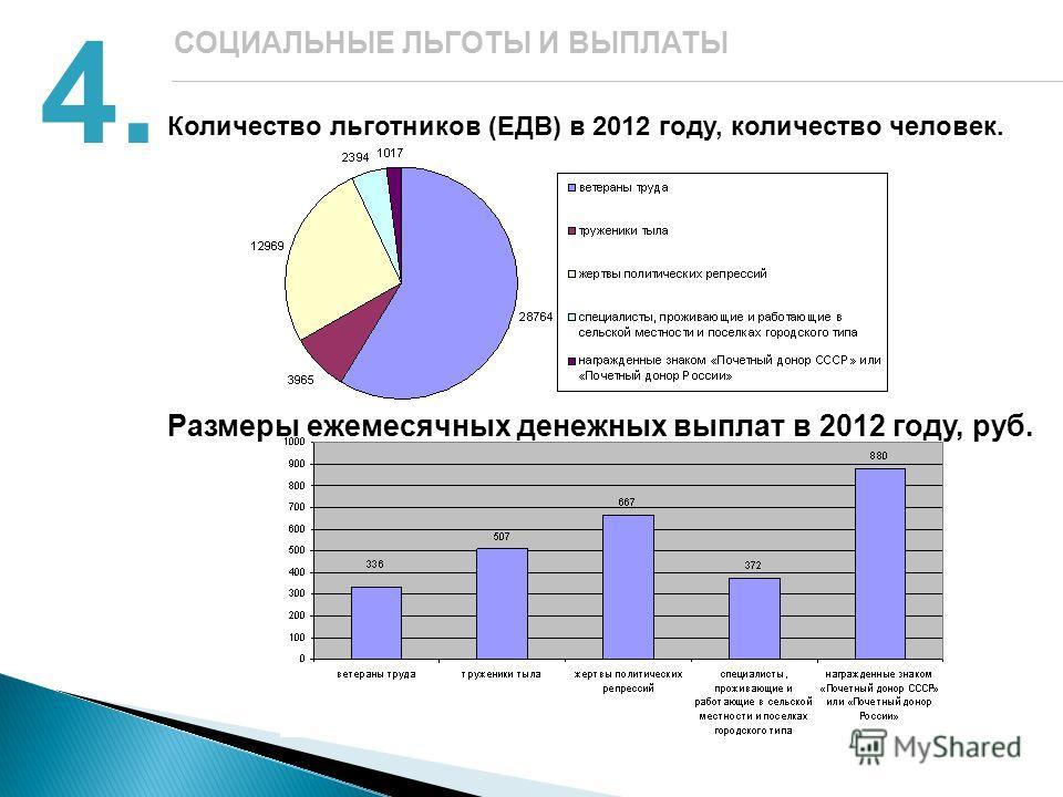 4. СОЦИАЛЬНЫЕ ЛЬГОТЫ И ВЫПЛАТЫ Количество льготников (ЕДВ) в 2012 году, количество человек. Размеры ежемесячных денежных выплат в 2012 году, руб.