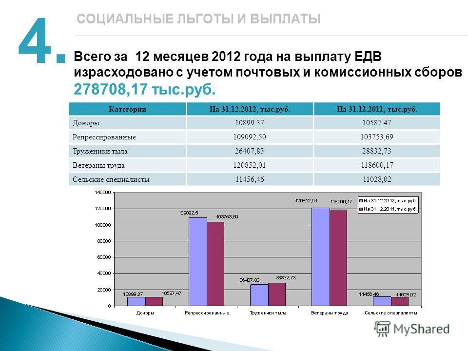 Всего за 12 месяцев 2012 года на выплату ЕДВ израсходовано с учетом почтовых и комиссионных сборов 278708,17 тыс.руб. 4. СОЦИАЛЬНЫЕ ЛЬГОТЫ И ВЫПЛАТЫ КатегорииНа 31.12.2012, тыс.руб.На 31.12.2011, тыс.руб. Доноры10899,3710587,47 Репрессированные109092