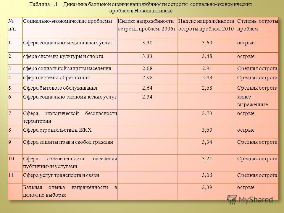 Таблица 1.1 Динамика балльной оценки напряжённости остроты социально-экономических проблем в Новошахтинске