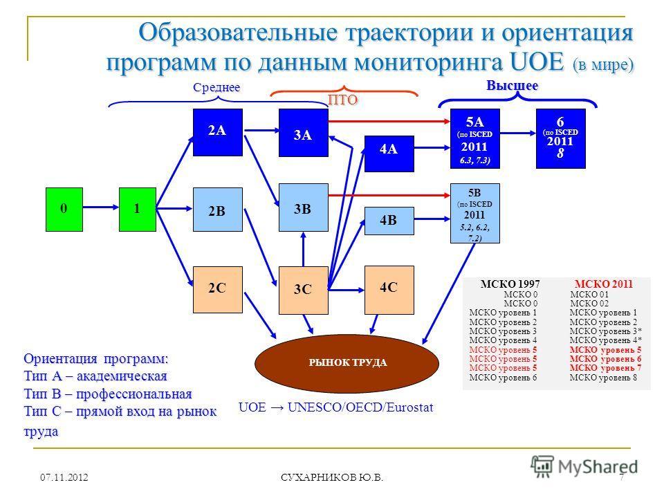 07.11.2012 СУХАРНИКОВ Ю.В. 7 Образовательные траектории и ориентация программпо данным мониторинга UOE (в мире) Образовательные траектории и ориентация программ по данным мониторинга UOE (в мире) UOE UNESCO/OECD/Eurostat 01 2В 2А 2С 3А 3В 3С 4А 4В 4С