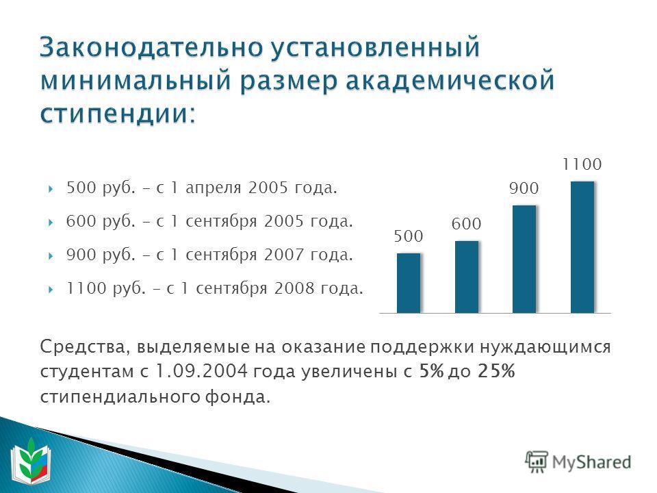 500 руб. - с 1 апреля 2005 года. 600 руб. - с 1 сентября 2005 года. 900 руб. - с 1 сентября 2007 года. 1100 руб. - с 1 сентября 2008 года. Средства, выделяемые на оказание поддержки нуждающимся студентам с 1.09.2004 года увеличены с 5% до 25% стипенд
