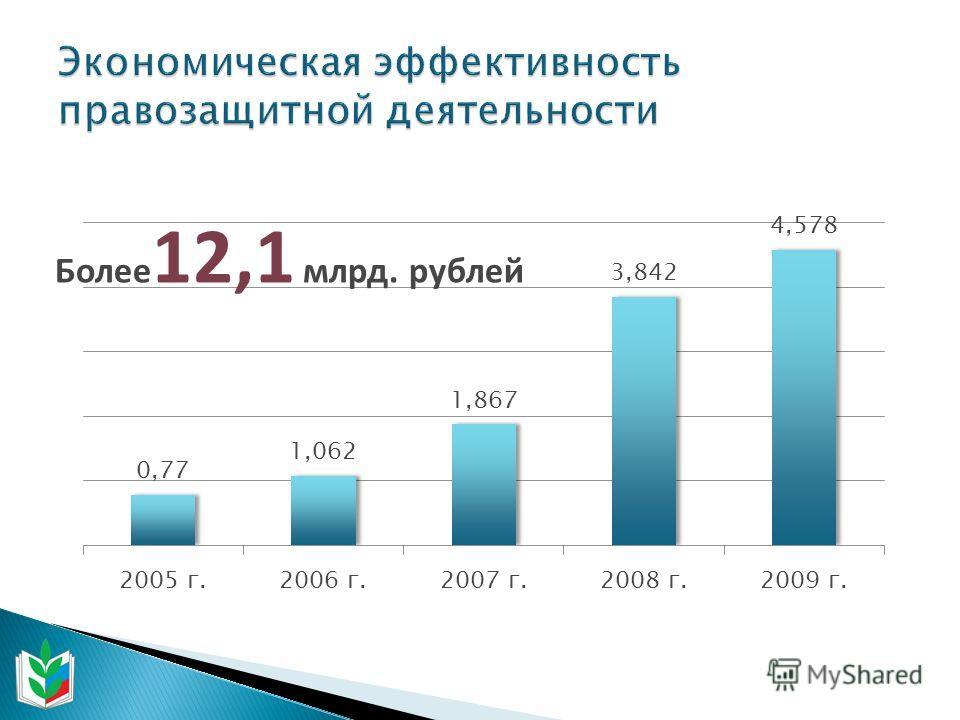 Более 12,1 млрд. рублей