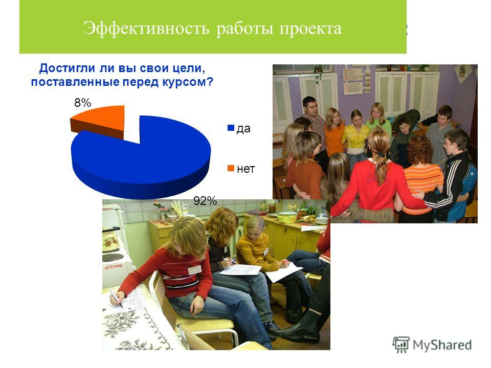 Эффективность проекта с 2006 – 2012 Эффективность работы проекта