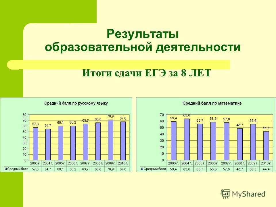 Результаты образовательной деятельности Итоги сдачи ЕГЭ за 8 ЛЕТ
