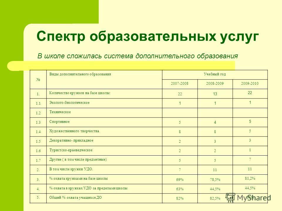 В школе сложилась система дополнительного образования Виды дополнительного образованияУчебный год 2007-20082008-20092009-2010 1. Количество кружков на базе школы: 22 13 22 1.1 Эколого-биологическое 11 1 1.2 Техническое 1.3 Спортивное 5 4 5 1.4 Художе