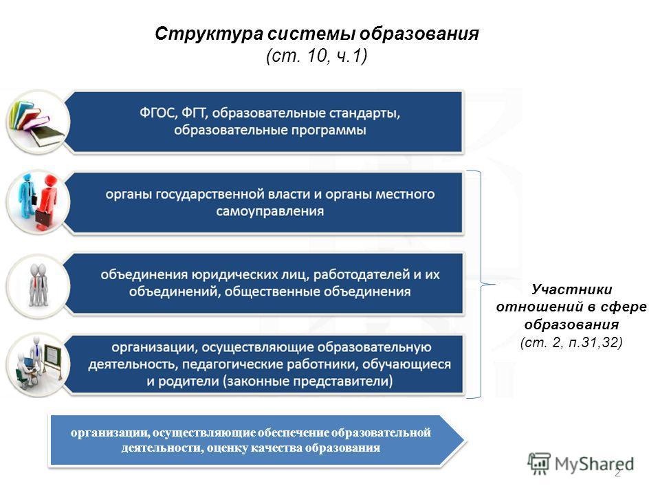 2 Участники отношений в сфере образования (ст. 2, п.31,32) Структура системы образования (ст. 10, ч.1) организации, осуществляющие обеспечение образовательной деятельности, оценку качества образования
