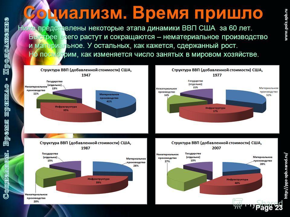 Free Powerpoint Templates Page 22 www.polz.spb.ru Социализм. Время пришло Возьмите для сравнения динамику структуры некоторых позиций ВВП США за последние 60 лет, чтобы увидеть, во сколько раз упали или выросли некоторые из них. Или, насколько упала