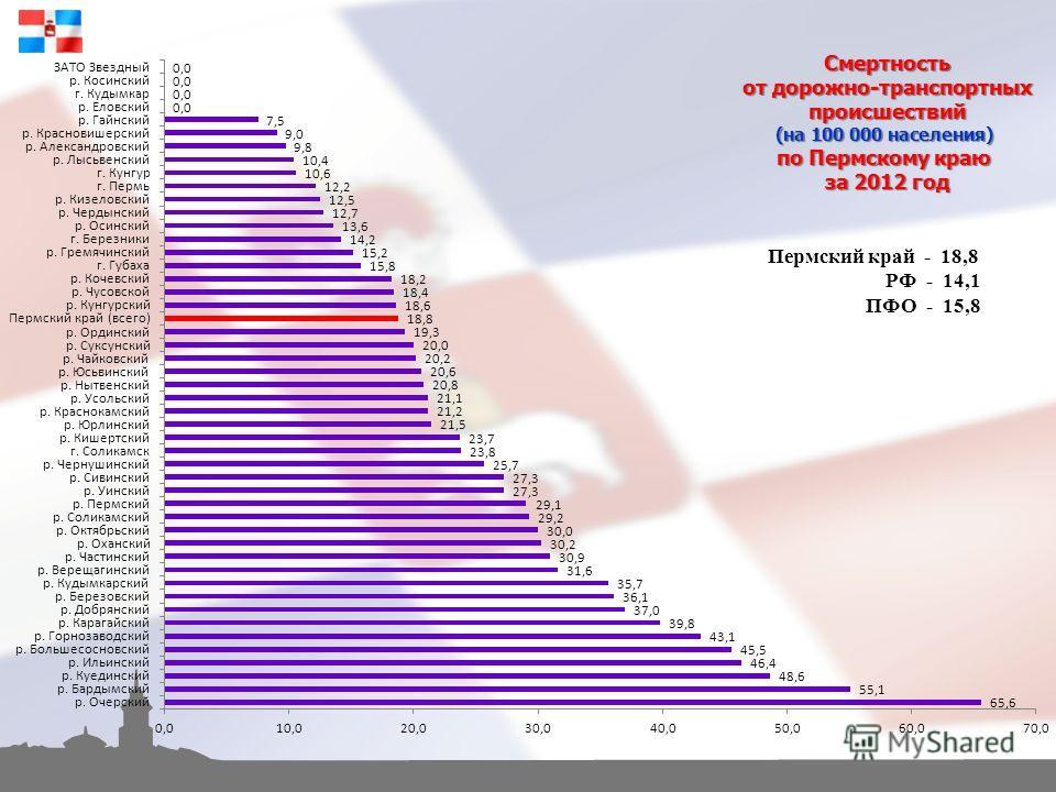 Смертность от дорожно-транспортных происшествий (на 100 000 населения) по Пермскому краю за 2012 год Пермский край - 18,8 РФ - 14,1 ПФО - 15,8