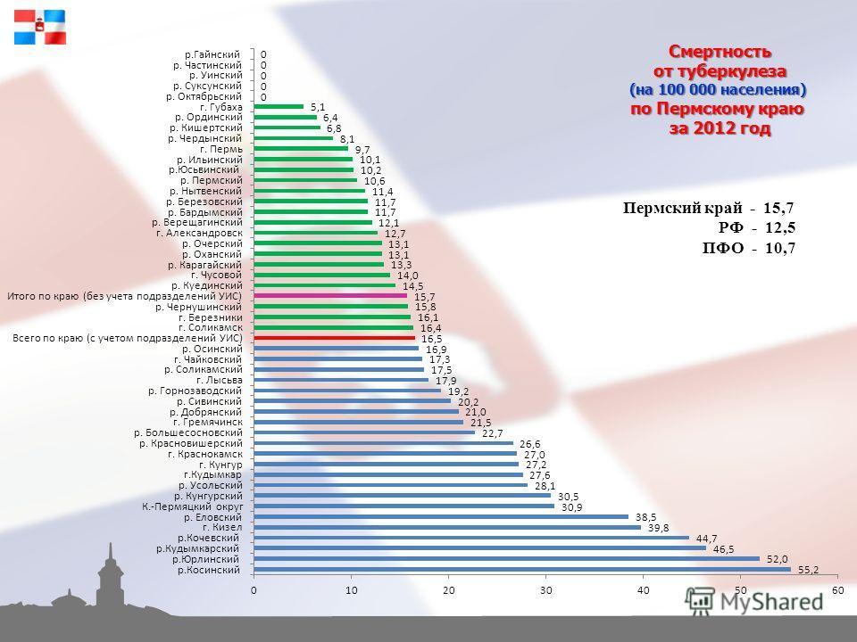Смертность от туберкулеза (на 100 000 населения) по Пермскому краю за 2012 год Пермский край - 15,7 РФ - 12,5 ПФО - 10,7
