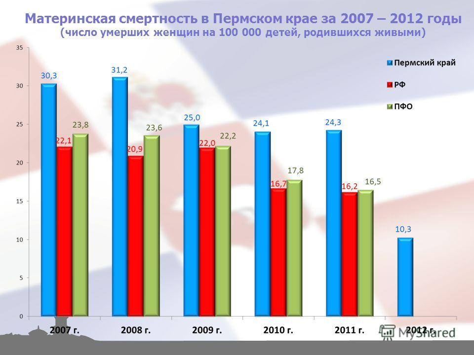 Материнская смертность в Пермском крае за 2007 – 2012 годы (число умерших женщин на 100 000 детей, родившихся живыми)