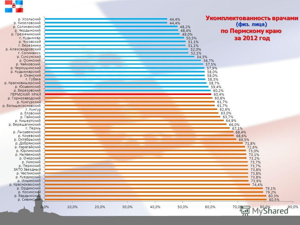 Укомплектованность врачами (физ. лица) по Пермскому краю за 2012 год