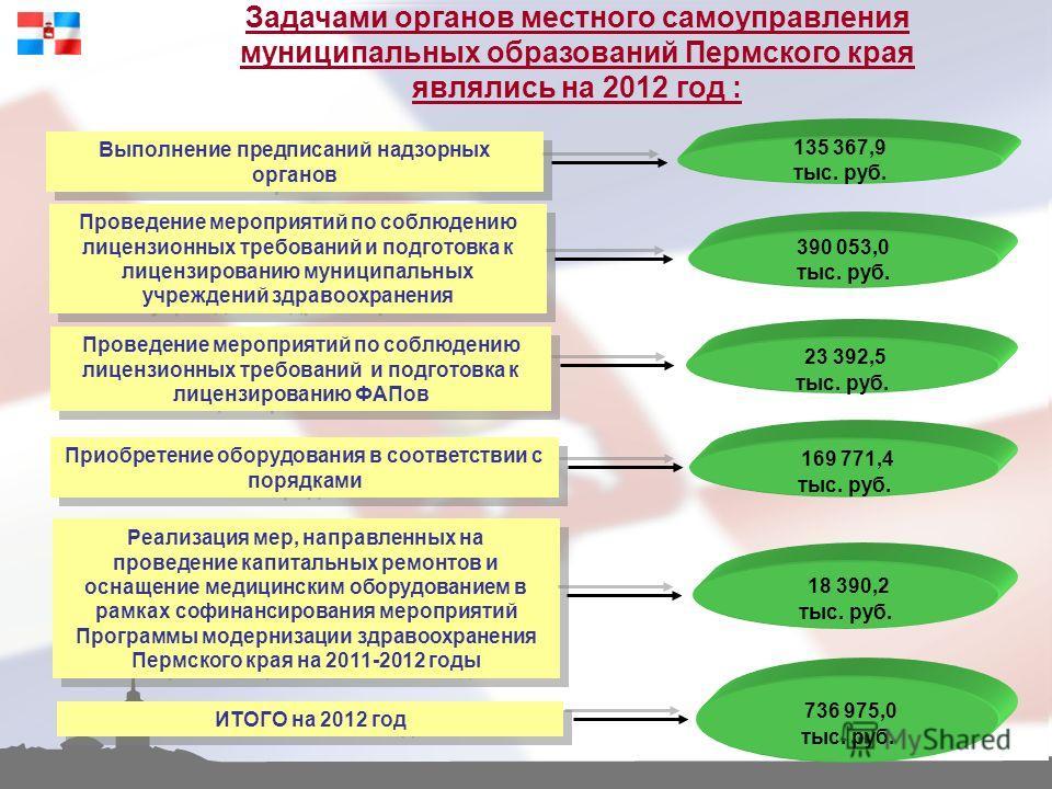 Задачами органов местного самоуправления муниципальных образований Пермского края являлись на 2012 год : Выполнение предписаний надзорных органов 135 367,9 тыс. руб. Проведение мероприятий по соблюдению лицензионных требований и подготовка к лицензир