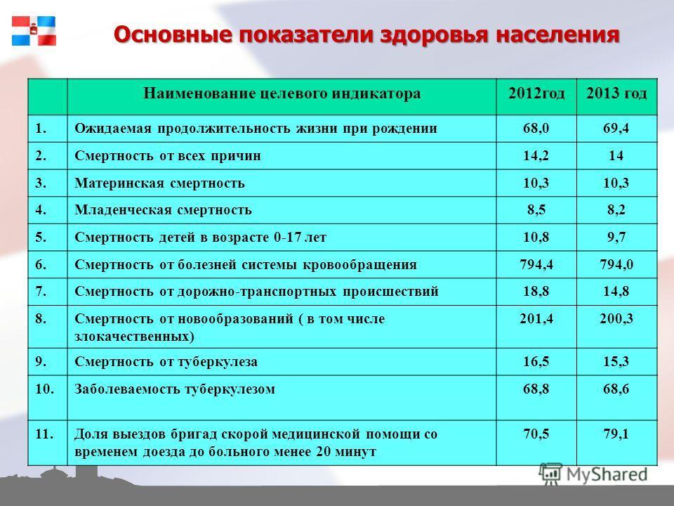 Основные показатели здоровья населения Наименование целевого индикатора2012год2013 год 1.Ожидаемая продолжительность жизни при рождении68,069,4 2.Смертность от всех причин14,214 3.Материнская смертность10,3 4.Младенческая смертность8,58,2 5.Смертност