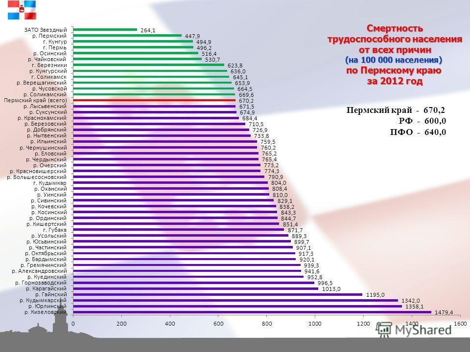 Смертность трудоспособного населения от всех причин (на 100 000 населения) по Пермскому краю за 2012 год Пермский край - 670,2 РФ - 600,0 ПФО - 640,0