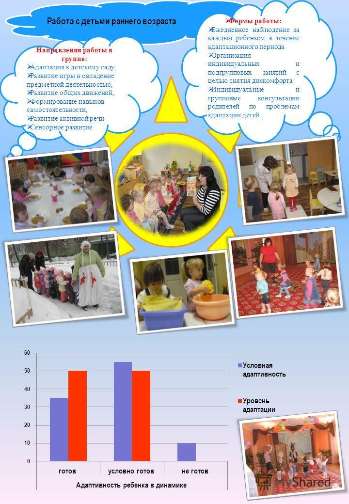 Работа с детьми раннего возраста Направления работы в группе: Адаптация к детскому саду, Развитие игры и овладение предметной деятельностью, Развитие общих движений, Формирование навыков самостоятельности, Развитие активной речи Сенсорное развитие Фо