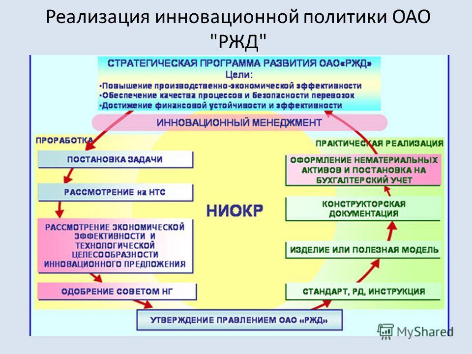 Реализация инновационной политики ОАО РЖД