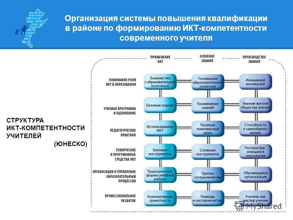 СТРУКТУРА ИКТ-КОМПЕТЕНТНОСТИ УЧИТЕЛЕЙ (ЮНЕСКО)