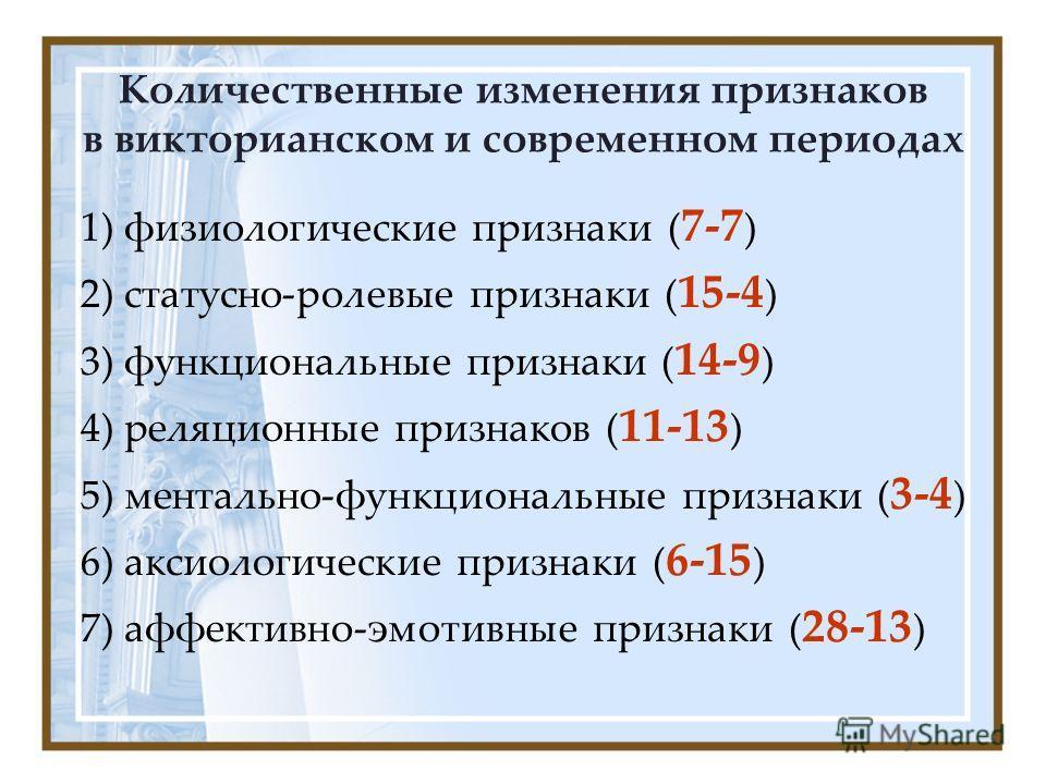 Количественные изменения признаков в викторианском и современном периодах 1) физиологические признаки ( 7-7 ) 2) статусно-ролевые признаки ( 15-4 ) 3) функциональные признаки ( 14-9 ) 4) реляционные признаков ( 11-13 ) 5) ментально-функциональные при