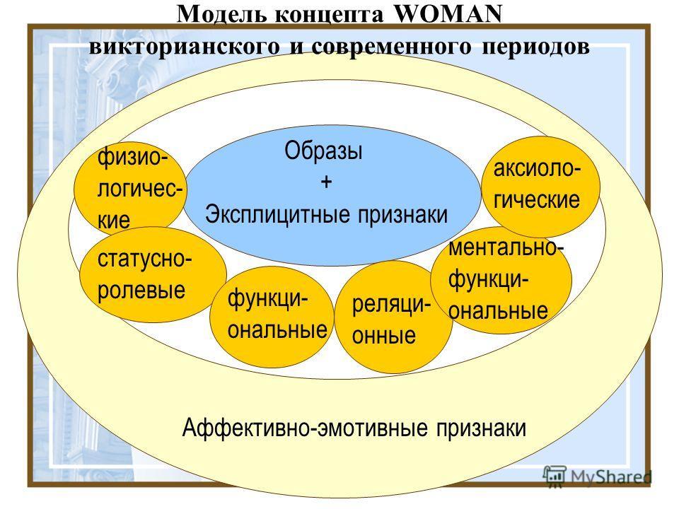 Модель концепта WOMAN викторианского и современного периодов Образы + Эксплицитные признаки физио- логичес- кие статусно- ролевые функци- ональные реляци- онные ментально- функци- ональные Аффективно-эмотивные признаки аксиоло- гические