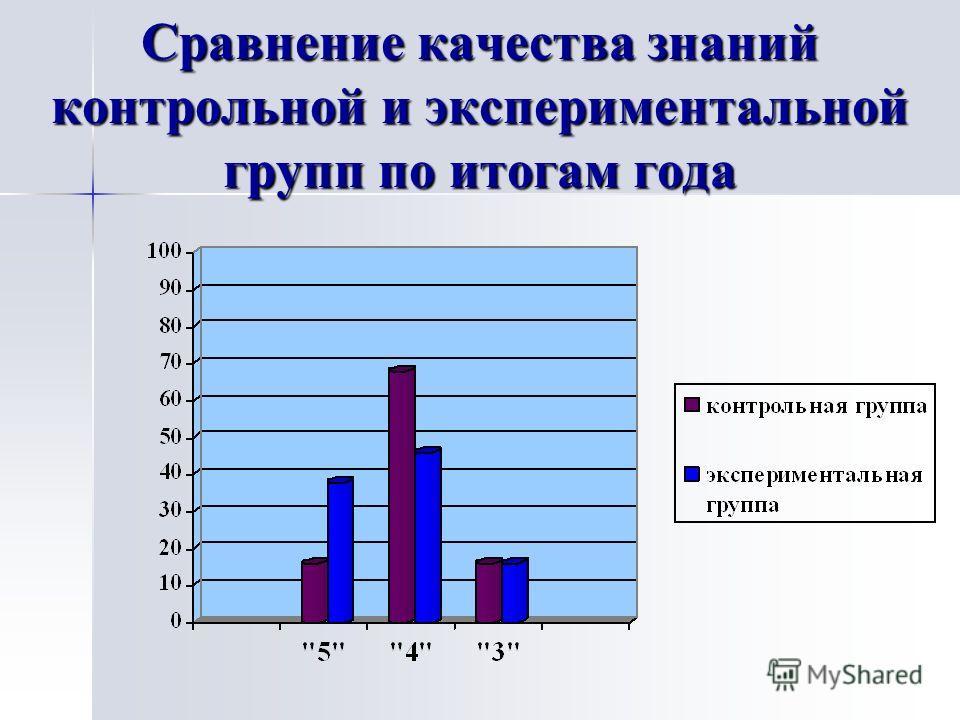 Сравнение качества знаний контрольной и экспериментальной групп по итогам года