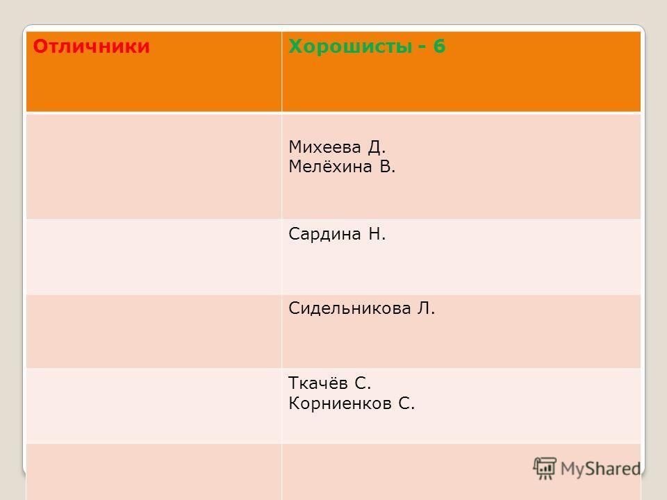 ОтличникиХорошисты - 6 Михеева Д. Мелёхина В. Сардина Н. Сидельникова Л. Ткачёв С. Корниенков С.