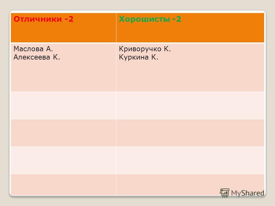 Отличники -2Хорошисты -2 Маслова А. Алексеева К. Криворучко К. Куркина К.
