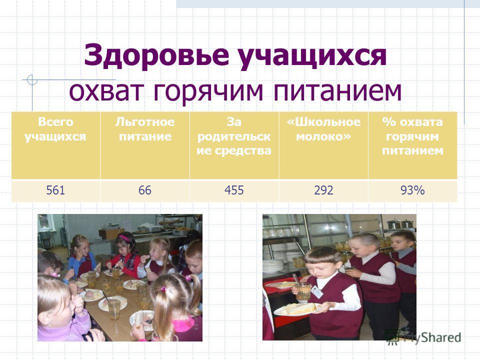 Здоровье учащихся охват горячим питанием Всего учащихся Льготное питание За родительск ие средства «Школьное молоко» % охвата горячим питанием 5616645529293%
