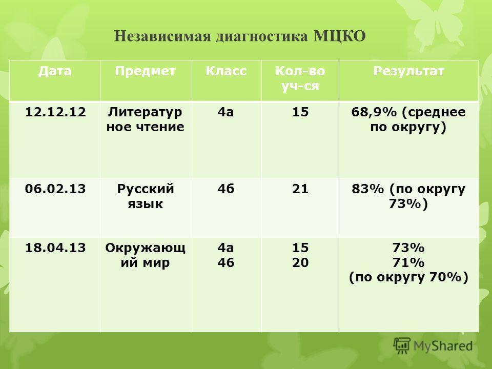 Независимая диагностика МЦКО ДатаПредметКлассКол-во уч-ся Результат 12.12.12Литератур ное чтение 4а1568,9% (среднее по округу) 06.02.13Русский язык 4б2183% (по округу 73%) 18.04.13Окружающ ий мир 4а 46 15 20 73% 71% (по округу 70%)