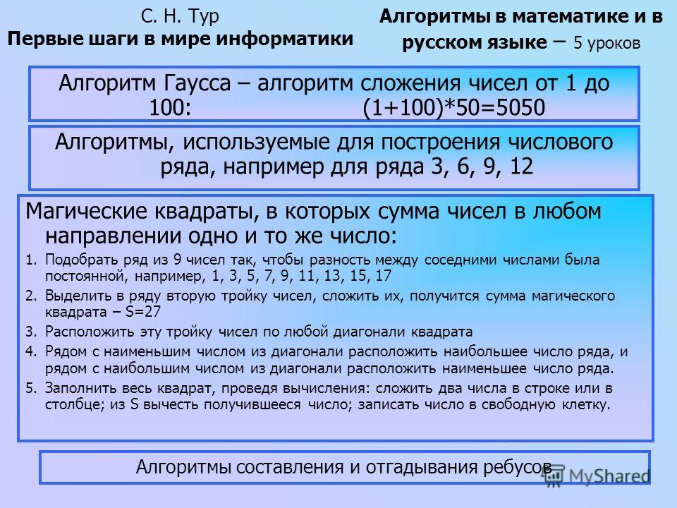 Алгоритм Гаусса – алгоритм сложения чисел от 1 до 100: (1+100)*50=5050 С. Н. Тур Первые шаги в мире информатики Алгоритмы в математике и в русском языке – 5 уроков Алгоритмы, используемые для построения числового ряда, например для ряда 3, 6, 9, 12 М