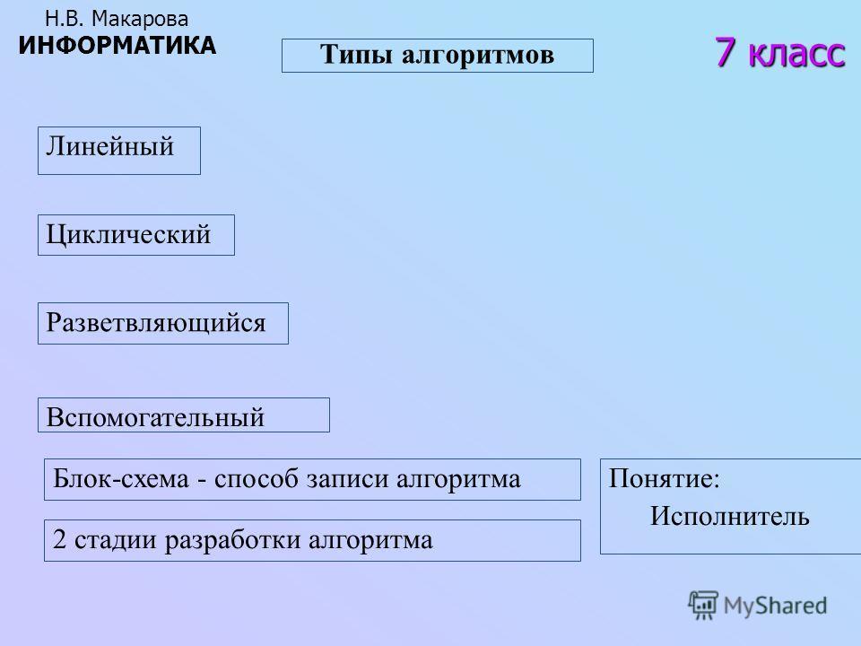 Типы алгоритмов 7 класс Н.В. Макарова ИНФОРМАТИКА Линейный Разветвляющийся Циклический Вспомогательный Блок-схема - способ записи алгоритма 2 стадии разработки алгоритма Понятие: Исполнитель