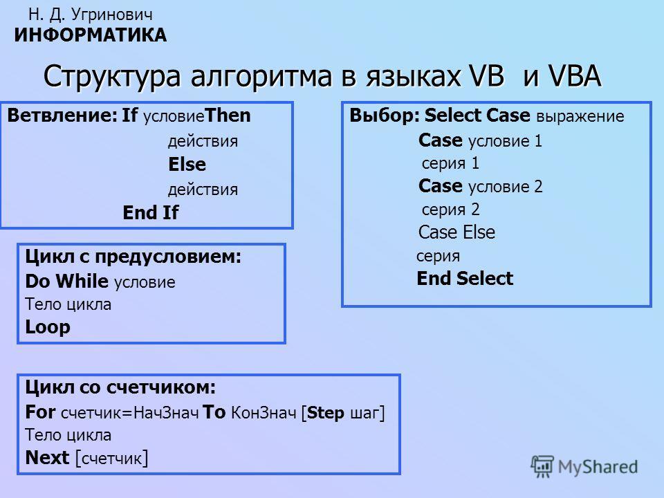 Структура алгоритма в языках VB и VBA Н. Д. Угринович ИНФОРМАТИКА Ветвление: If условие Then действия Else действия End If Выбор: Select Case выражение Case условие 1 серия 1 Case условие 2 серия 2 Case Else серия End Select Цикл со счетчиком: For сч