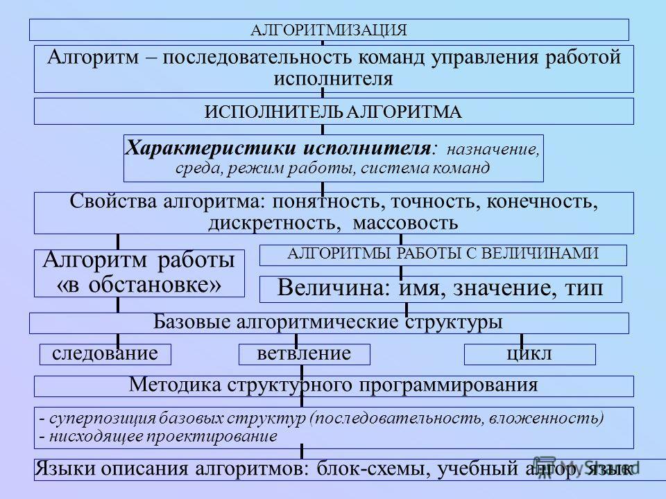 АЛГОРИТМИЗАЦИЯ Алгоритм – последовательность команд управления работой исполнителя ИСПОЛНИТЕЛЬ АЛГОРИТМА Характеристики исполнителя: назначение, среда, режим работы, система команд Свойства алгоритма: понятность, точность, конечность, дискретность, м