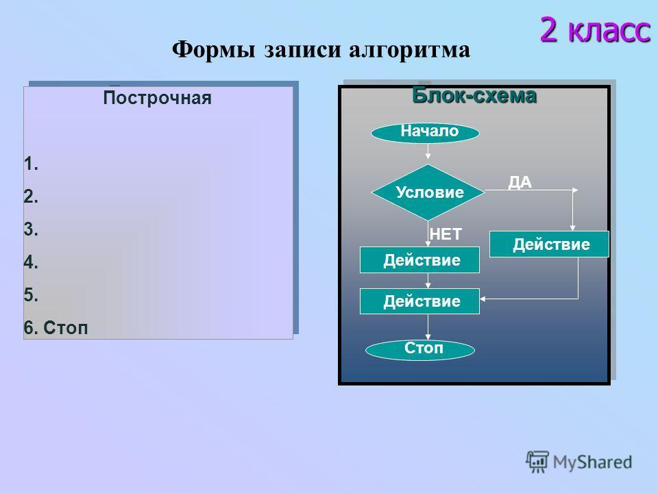 Построчная 1. 2. 3. 4. 5. 6. Стоп Построчная 1. 2. 3. 4. 5. 6. Стоп Блок-схемаБлок-схема Условие Действие ДА НЕТ Действие Начало Стоп Формы записи алгоритма 2 класс