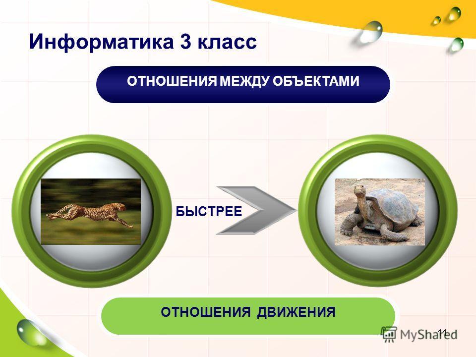 Информатика 3 класс БЫСТРЕЕ ОТНОШЕНИЯ МЕЖДУ ОБЪЕКТАМИОТНОШЕНИЯ ДВИЖЕНИЯ 11