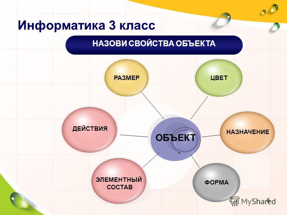 Информатика 3 класс РАЗМЕР ЦВЕТ ДЕЙСТВИЯ ФОРМА НАЗНАЧЕНИЕ ОБЪЕКТ НАЗОВИ СВОЙСТВА ОБЪЕКТА ЭЛЕМЕНТНЫЙ СОСТАВ 6