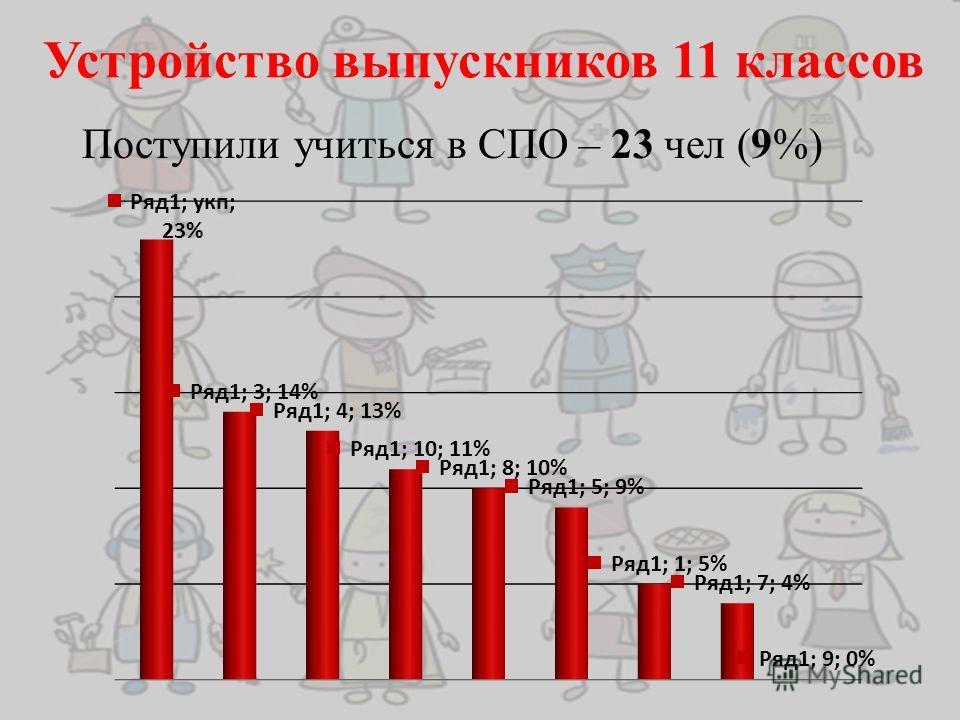 Устройство выпускников 11 классов Поступили учиться в СПО – 23 чел (9%)